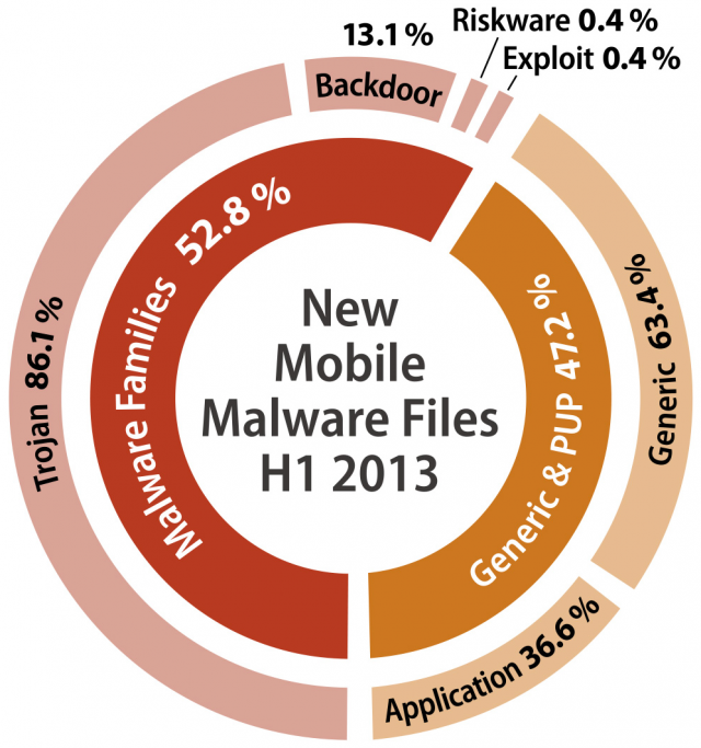 diagram_mobile_percentages_H1_2013_v1_EN